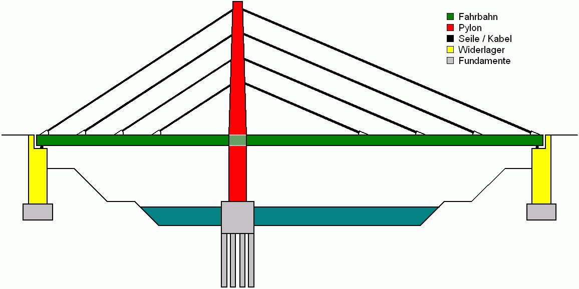 Glossar for Fachwerk statik